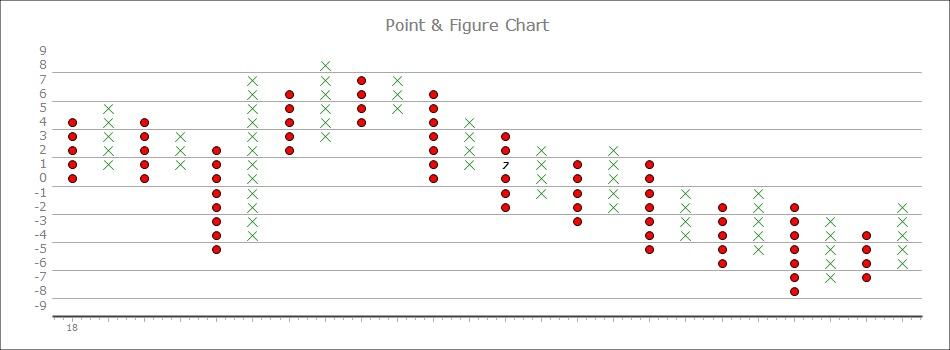 ASP.NET Financial MACD Indicator Chart