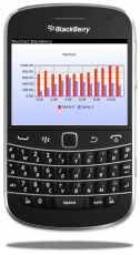 TeeChart Chart for BlackBerry