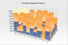New Tower Series Stacked for TeeChart .NET Charting Library