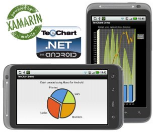TeeChart Mono for Android 2102