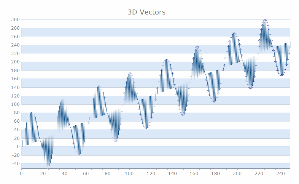 Vector 3D series draws points as simple lines in 3D space. Each series point determines start and end xyz values