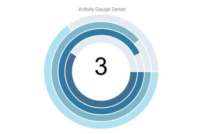 Activity Gauge Chart