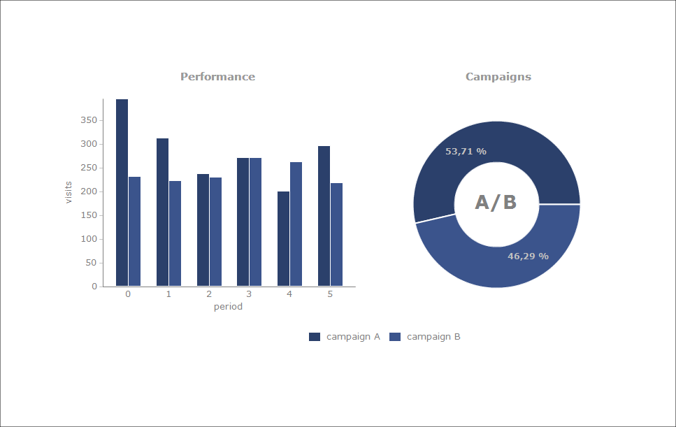 The Chart shows a combined Pie and Bar Series to represent results in possible response to a marketing campaign.
