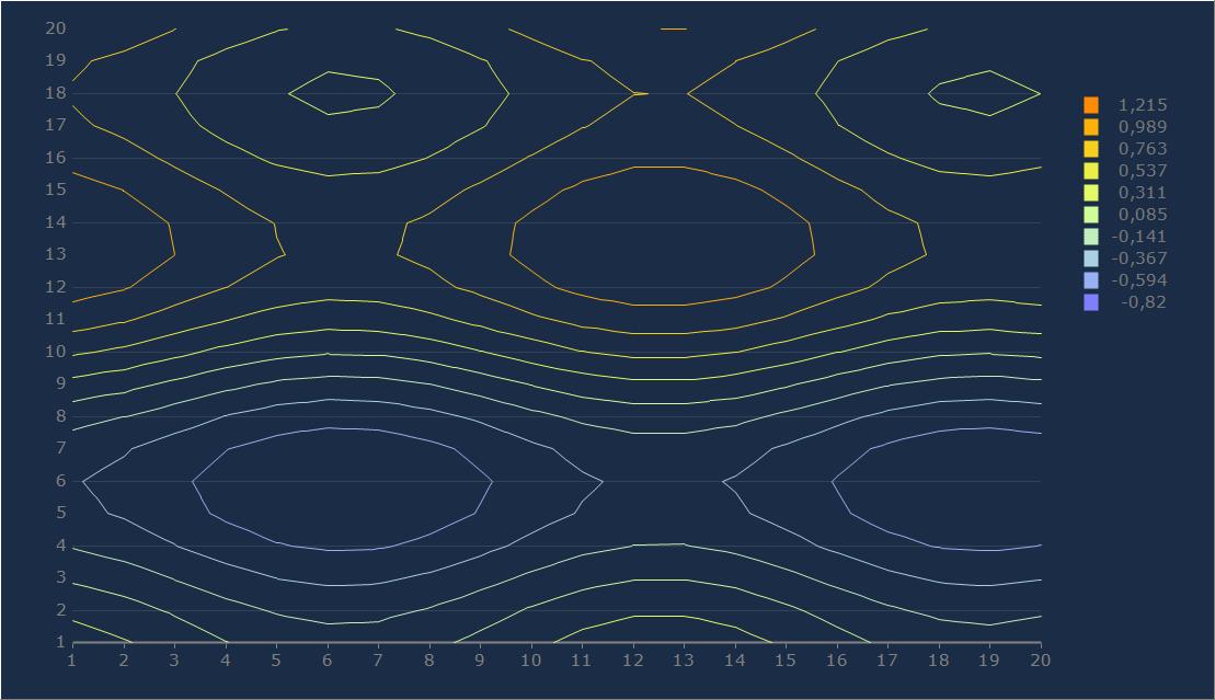 Steema | TeeChart Chart Controls for  NET