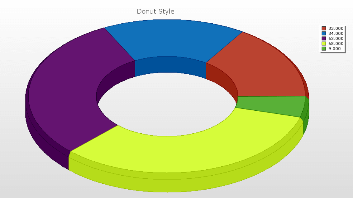 Sample 3D Donut Pie Chart with different slice sizes according to the data values.