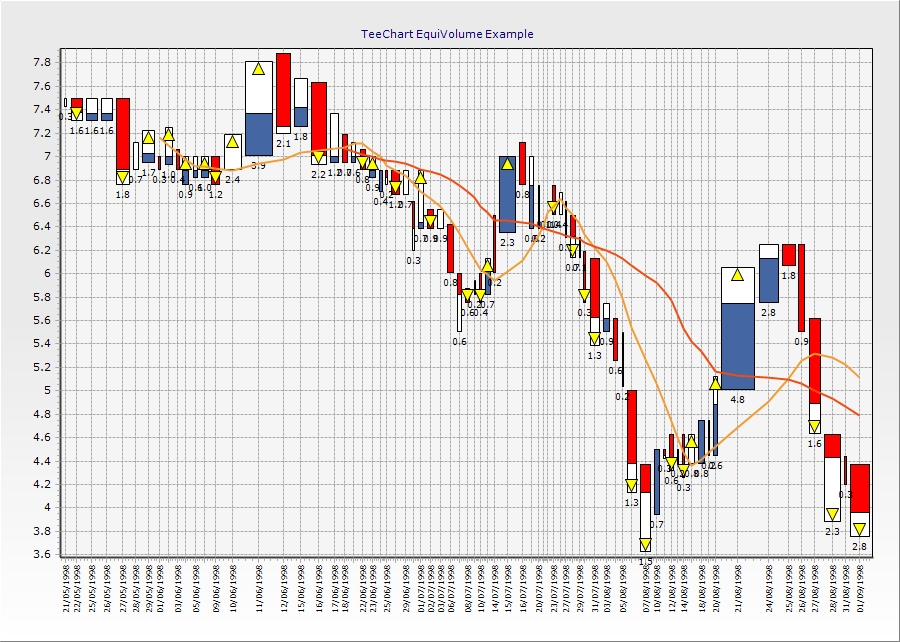 This Chart Series type, the EquiVolume financial Series, currently available with TeeChart for .NET chart component only, illustrates moving market trade volume and price movement