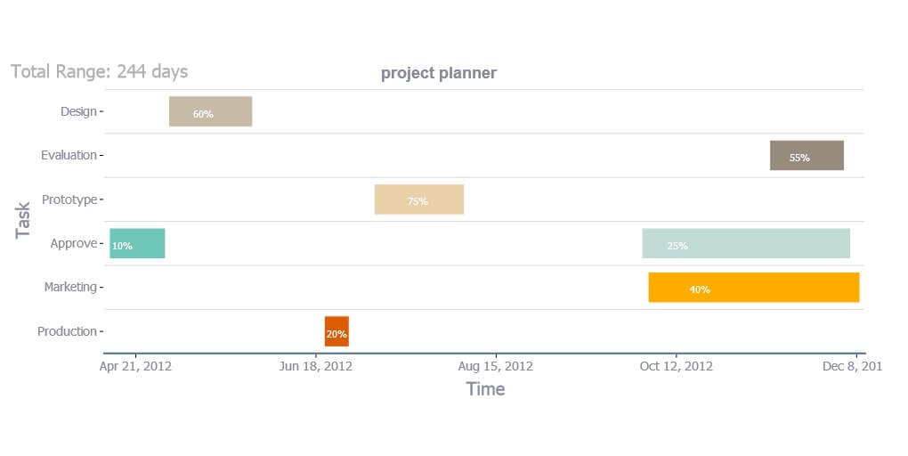 Example Gantt Chart. For scheduling applications, the Gantt chart style allows points with start and end dates
