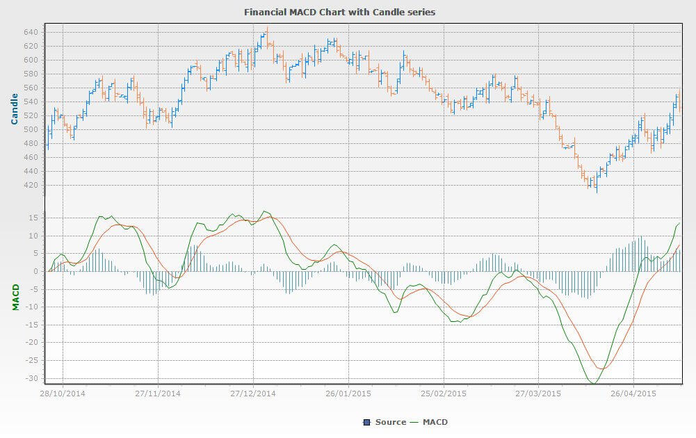 Sample financial chart created using the MACD function (Moving Average Convergence Divergence)