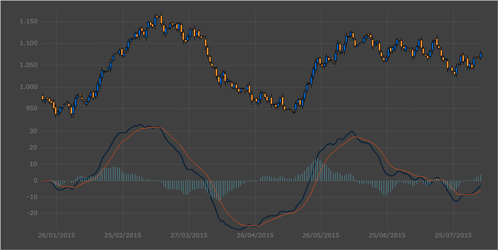 Sample financial chart created using the MACD function (Moving Average Convergence Divergence).