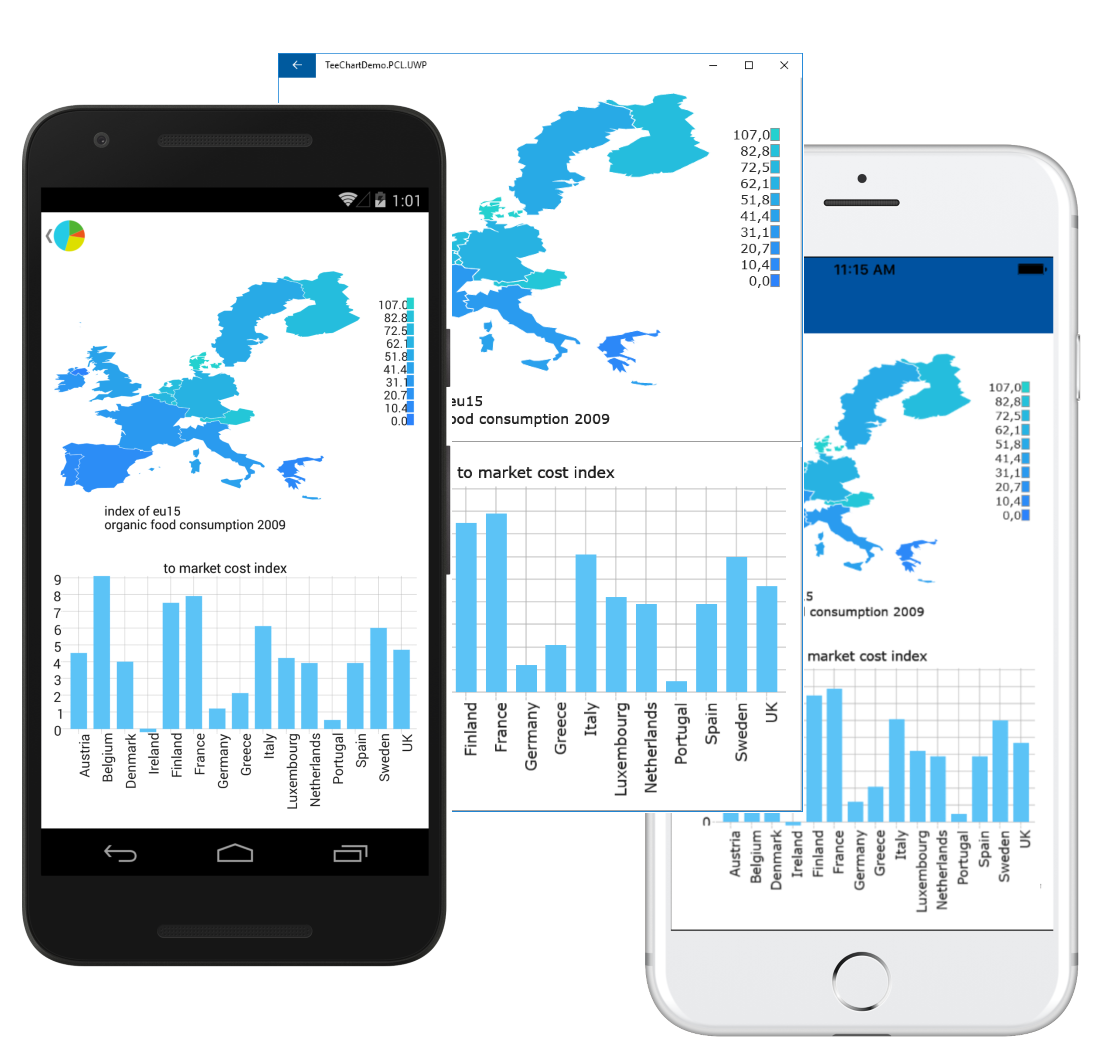 TeeChart in a Xamarin Forms cross-platform PCL app