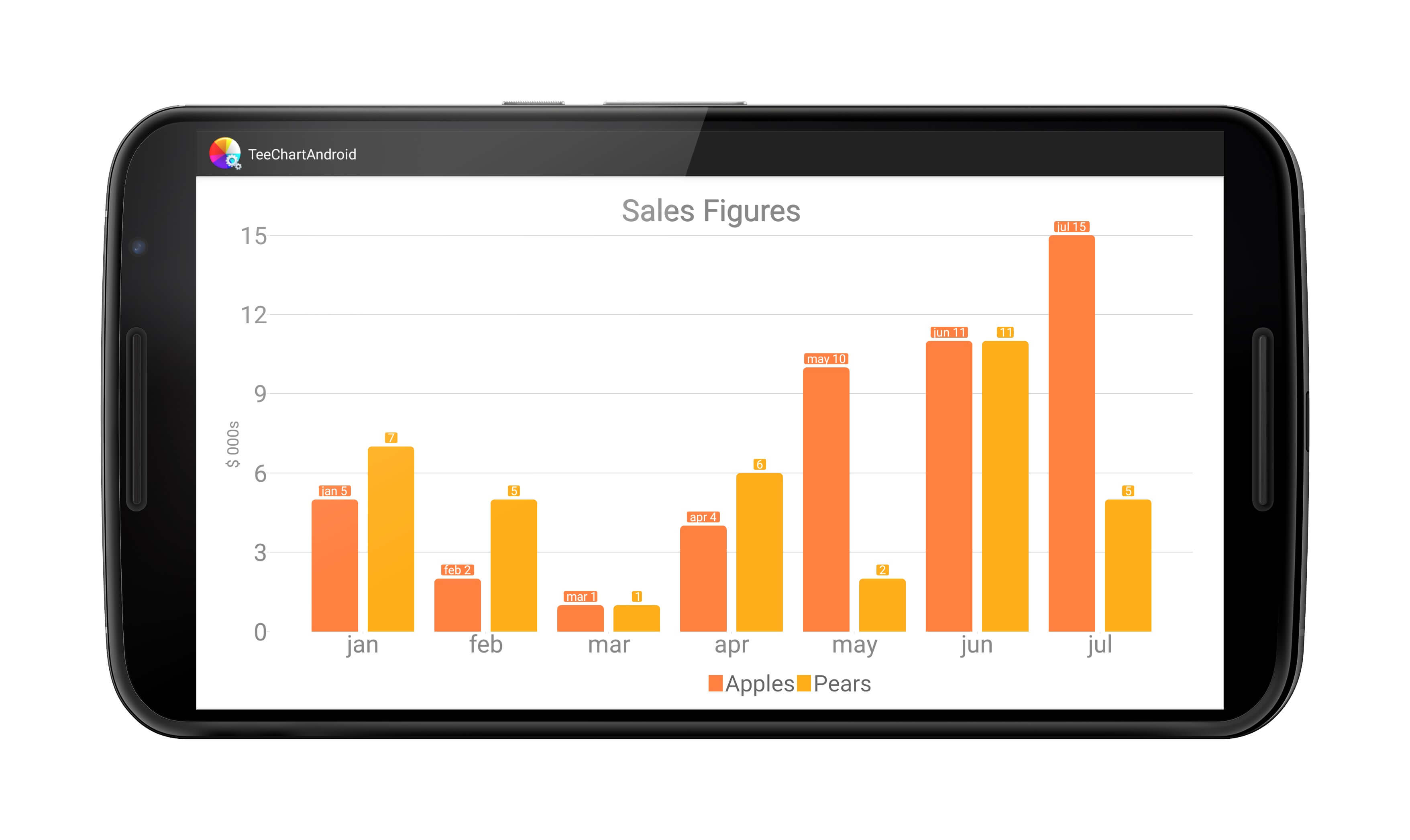 Sales figures performance on an Android device.