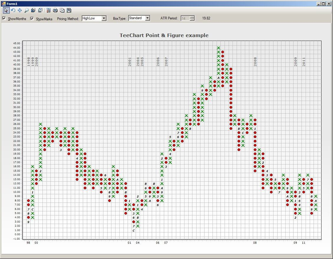 Point & Figure series is a financial chart style. It is made of X's and O's symbols representing  filtered price movements over time.