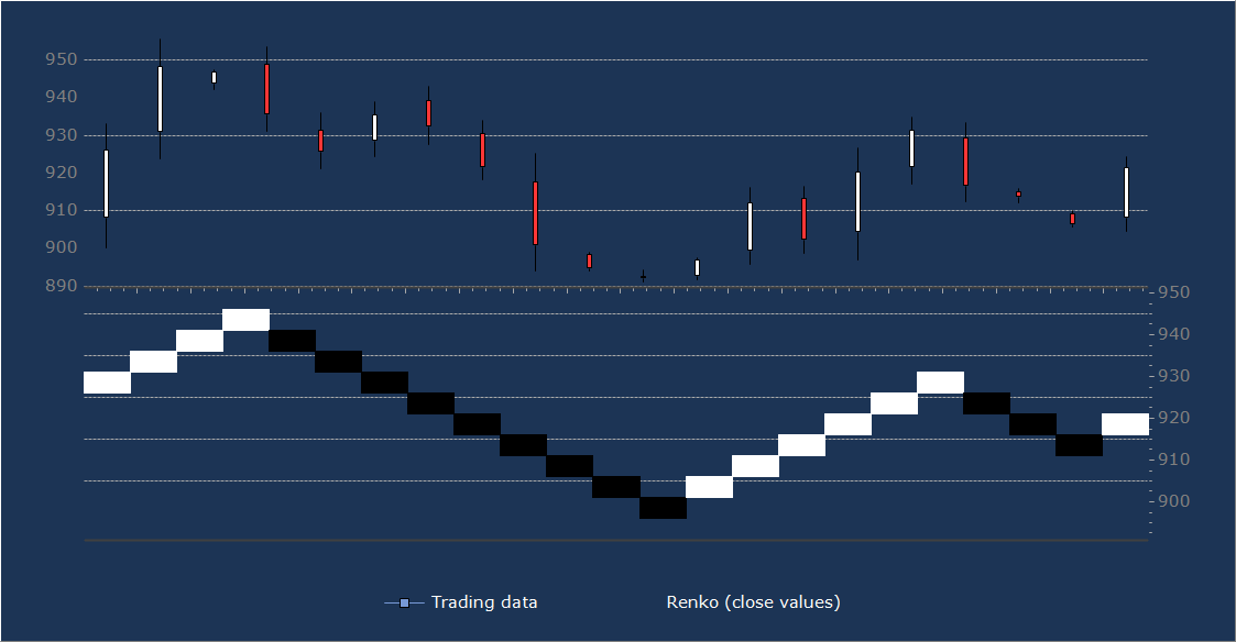 The Renko chart is a trend following technique. It got its name from a Japanese word 'renga' meaning bricks. 