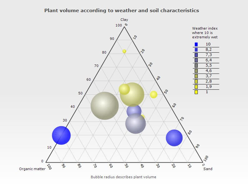 The Ternary Series may be used to relate up to five variables. It is particularly interesting as a means to show demographic tendencies or the sensitive relationship between differing dimensions. In this example the Chart shows the relationship between the dimensions of weather and soil constitution in the growth of plant mass. Please note that the data for this Chart is for simulation purposes only