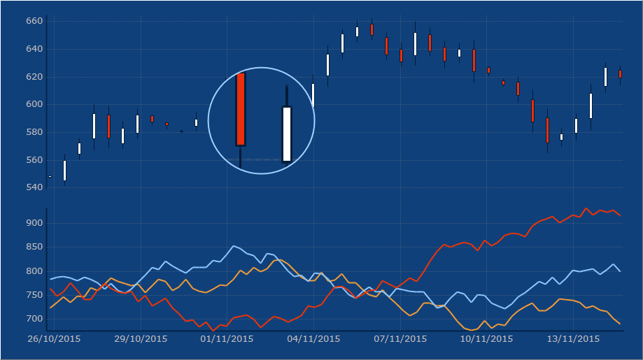 TeeChart offers many indicators specifically designed to track financial data. This is a sample of the A.D.X ( Average Directional Change ) function on Chart. Uses a OHLC ( Candle ) series as datasource and plots 3 lines: DMI+ , ADX and DMI-.
