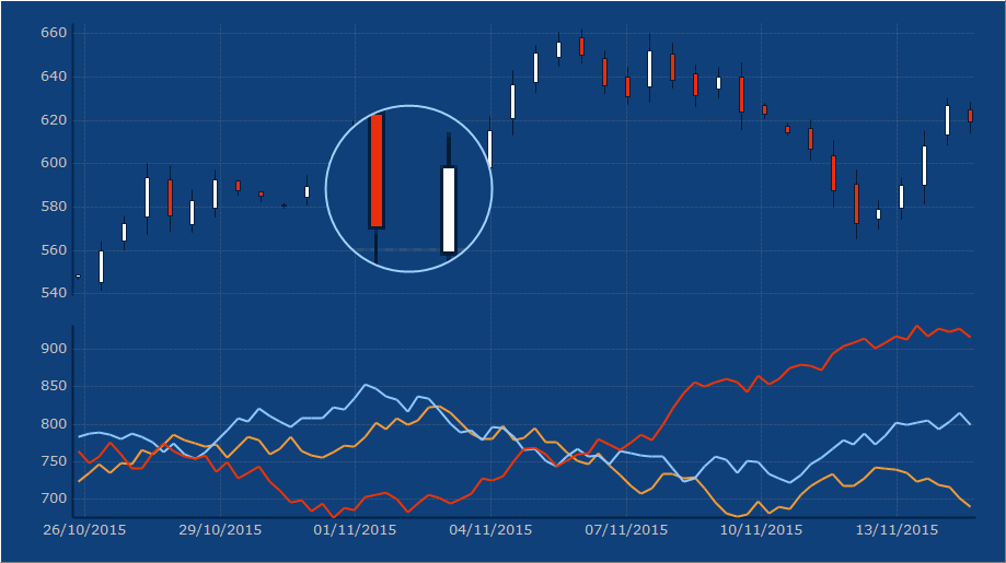 TeeChart chart component offers many indicators specifically designed to track financial data. This is a sample of the A.D.X ( Average Directional Change ) function on Chart. Uses a OHLC ( Candle ) series as datasource and plots 3 lines: DMI+ , ADX and DMI-