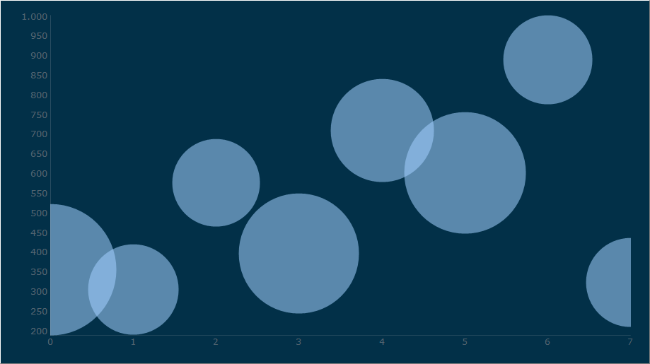 Displaying a Bubble Chart using  semi- transparent circular elements to represent data.