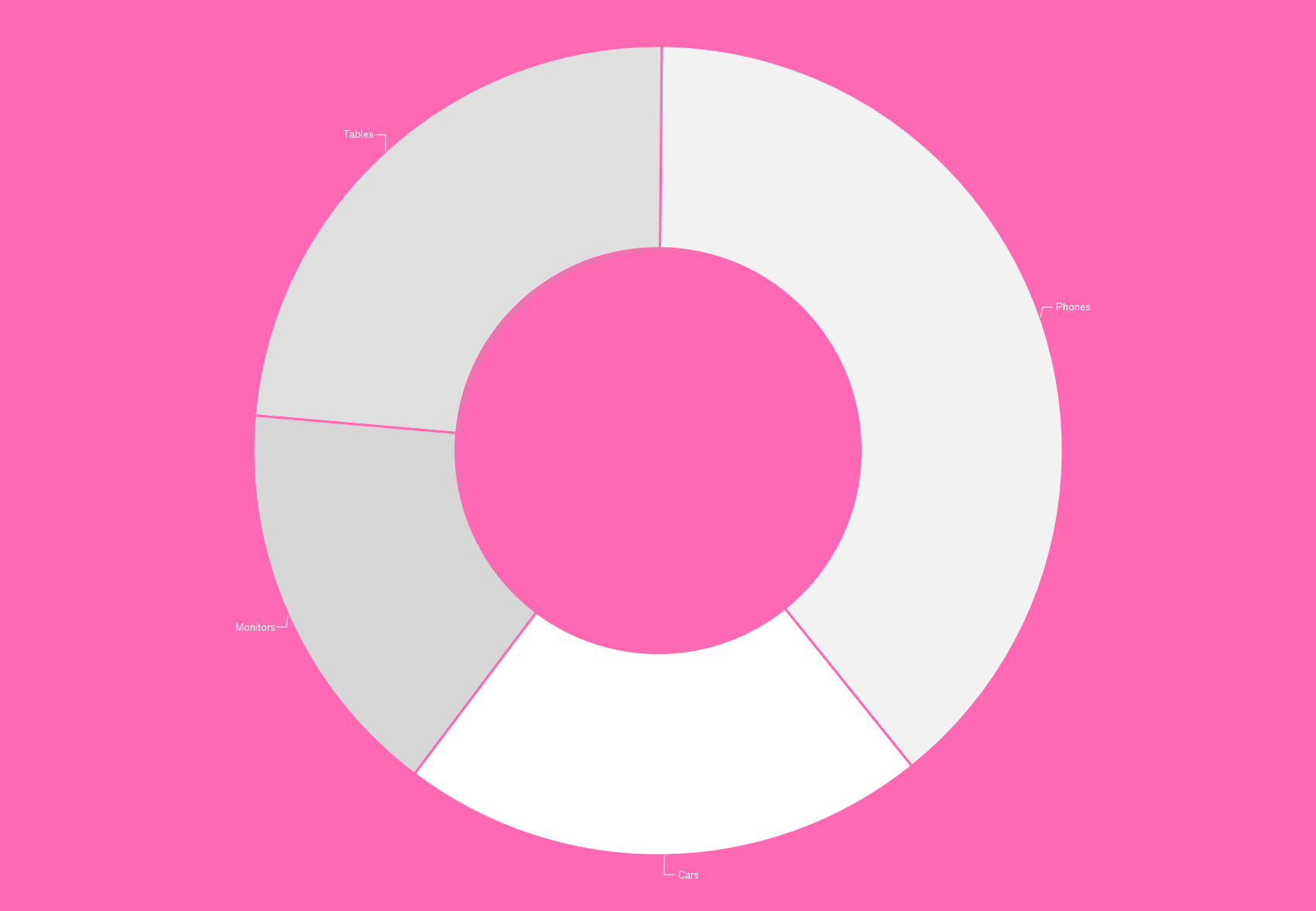 Basic 2D Donut Chart display.
