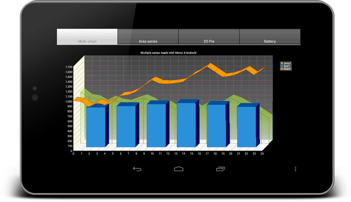 Combination Bar, Line and Area chart in orthogonal, 3D mode, built with Xamarin.Android, on mobile phone.