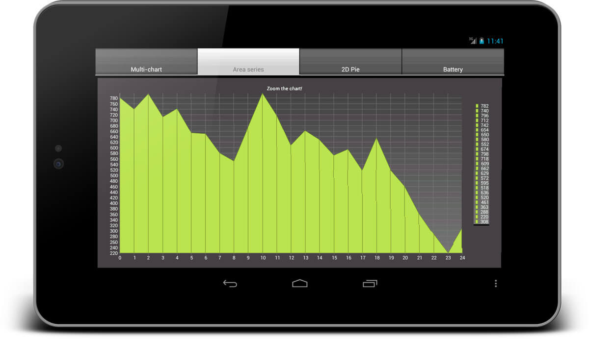 2D Area Chart built with Xamarin on Android mobile device