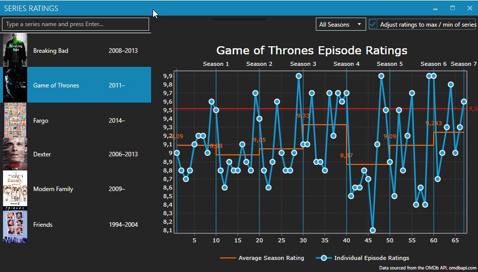 WPF Chart Series ratings