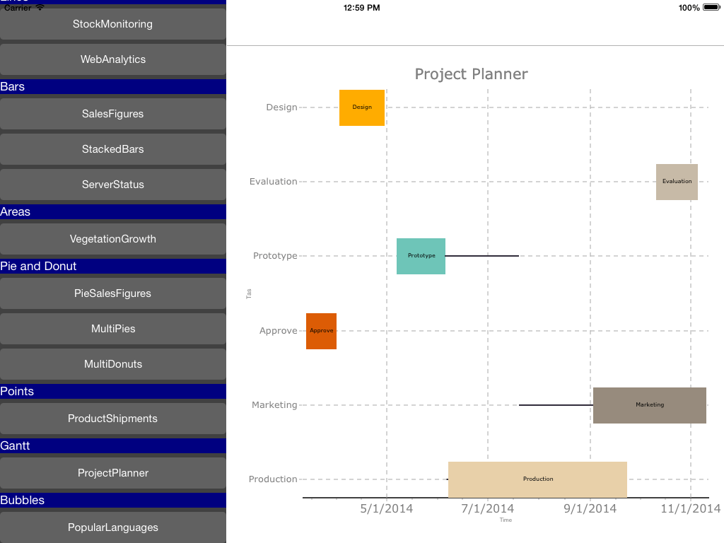 The Gantt chart style allows points with start and end dates to facilitate the project schedule.