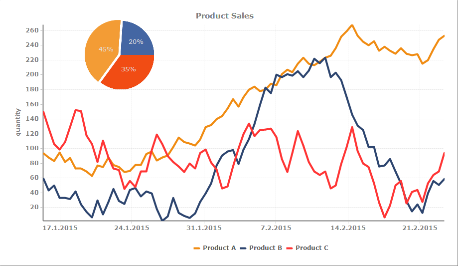 Plotting sales data over time on basic Line Chart