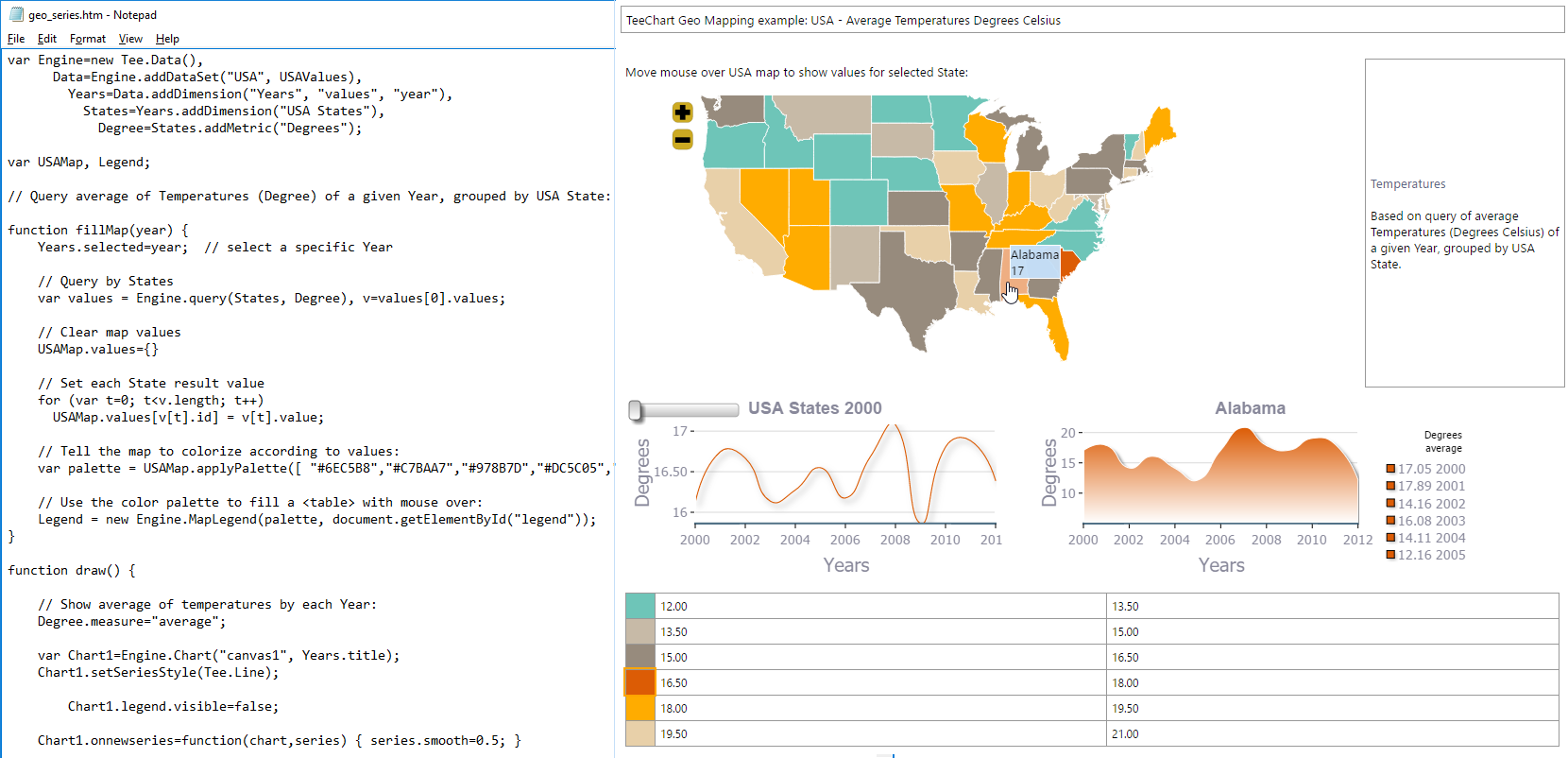 This screenshot shows notepad being used to edit the setup for a browser based TeeChart JS dashboard. The example shows US State temperature figures over time.