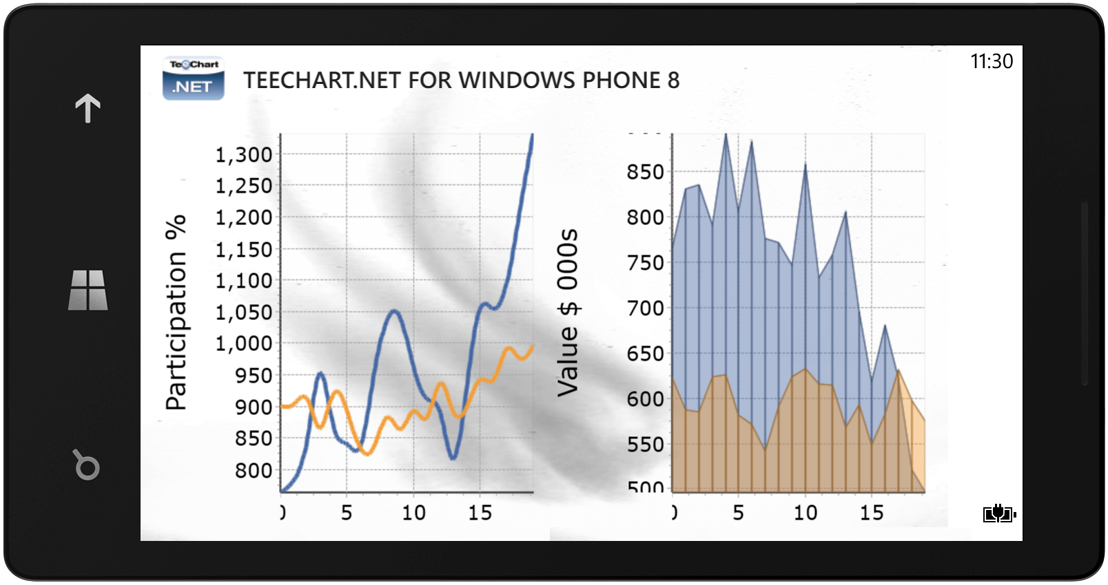 Sample Area & Line Chart on Windows Phone device.