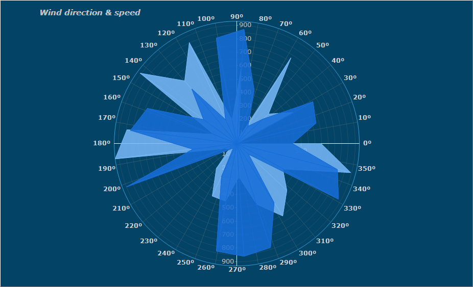 Sample Polar Chart showing the relationship between two data series. Polar Chart appearance can be customized using Transparency, labels position, background Gradient, smoothing function. Polar charts are used to present data in scientific and mathematic applications.
