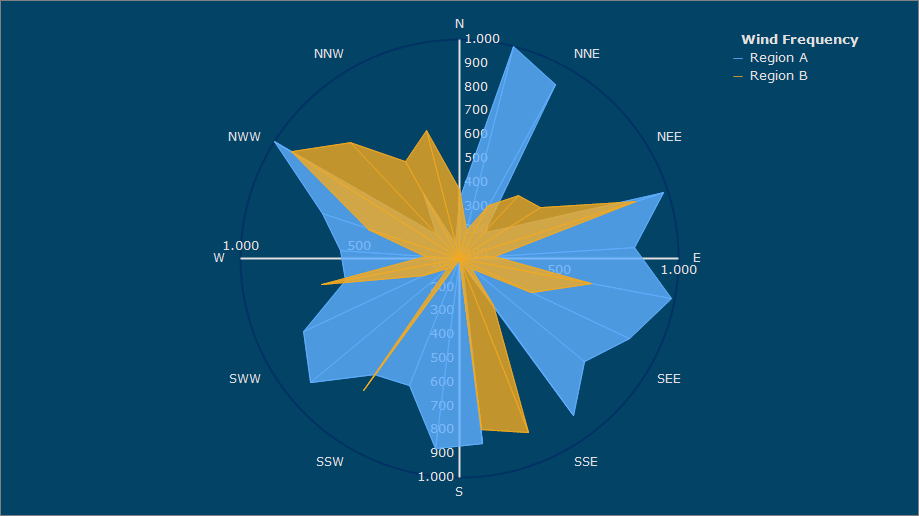 Wind-Rose series is a polar chart showing geographical coordinates around the circle. The graphical display may include more than one series at the same time, each one with specific properties.
