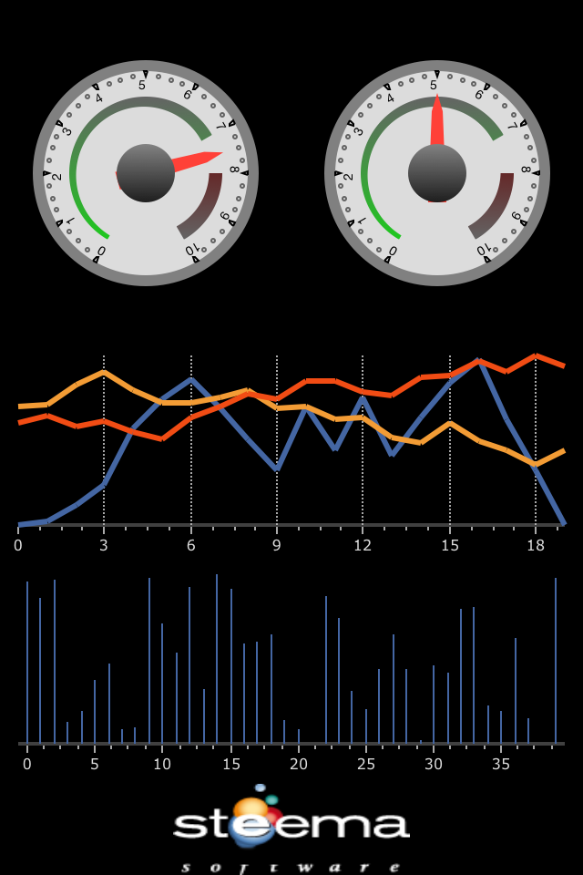 Circular Gauge combined with Lines Chart created with TeeChart NET for Xamarin.iOS