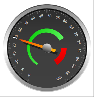 Circular Gauge provides a fully configurable and quick drawing circular gauge style.